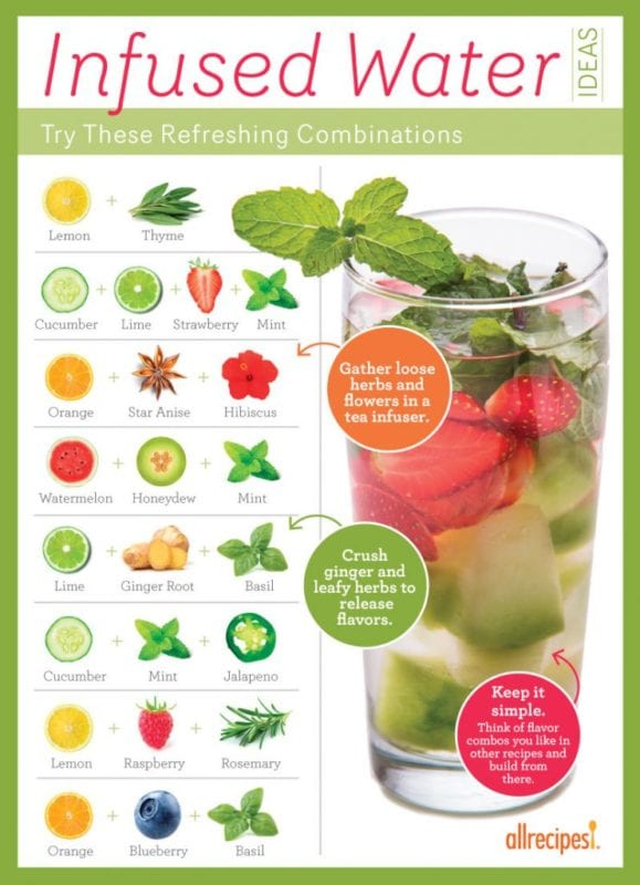 We love this infographic from All Recipes featuring ideas for infusing your water (http://dish.allrecipes.com/fresh-ideas-for-making-infused-water/).